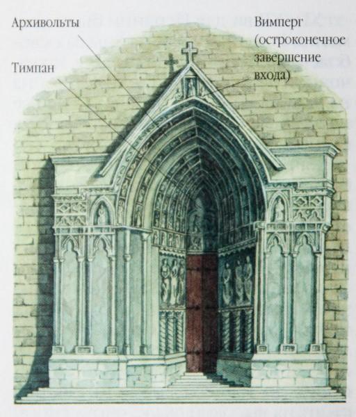 Портал готического храма